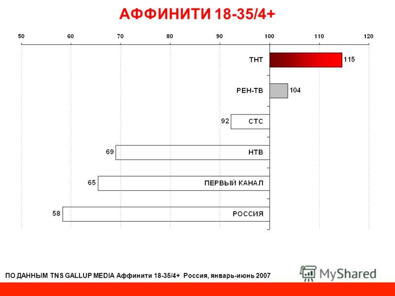 АФФИНИТИ 18-35/4+ ПО ДАННЫМ TNS GALLUP MEDIA Аффинити 18-35/4+ Россия, январь-июнь 2007