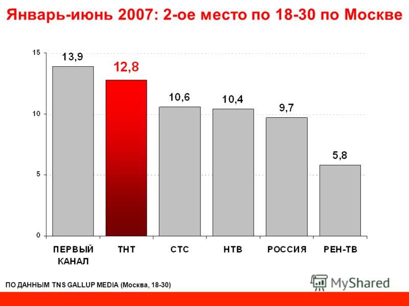 Январь-июнь 2007: 2-ое место по 18-30 по Москве ПО ДАННЫМ TNS GALLUP MEDIA (Москва, 18-30)