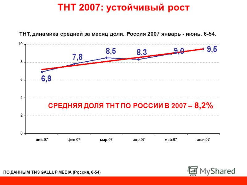 ТНТ 2007: устойчивый рост ПО ДАННЫМ TNS GALLUP MEDIA (Россия, 6-54) ТНТ, динамика средней за месяц доли. Россия 2007 январь - июнь, 6-54. СРЕДНЯЯ ДОЛЯ ТНТ ПО РОССИИ В 2007 – 8,2%