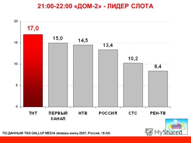 21:00-22:00 «ДОМ-2» - ЛИДЕР СЛОТА ПО ДАННЫМ TNS GALLUP MEDIA (январь-июнь 2007, Россия, 18-30)