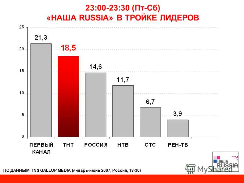 23:00-23:30 (Пт-Сб) «НАША RUSSIA» В ТРОЙКЕ ЛИДЕРОВ ПО ДАННЫМ TNS GALLUP MEDIA (январь-июнь 2007, Россия, 18-30)