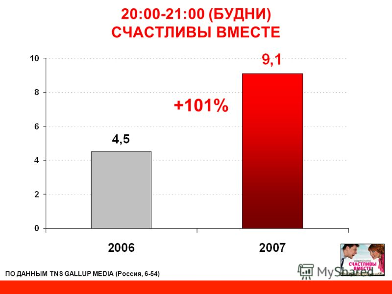 20:00-21:00 (БУДНИ) СЧАСТЛИВЫ ВМЕСТЕ +101% ПО ДАННЫМ TNS GALLUP MEDIA (Россия, 6-54)