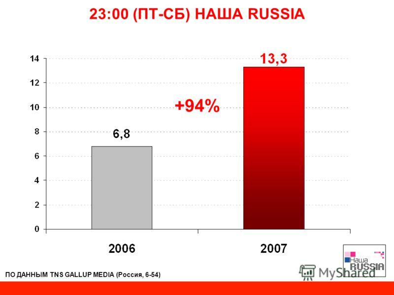 23:00 (ПТ-СБ) НАША RUSSIA +94% ПО ДАННЫМ TNS GALLUP MEDIA (Россия, 6-54)