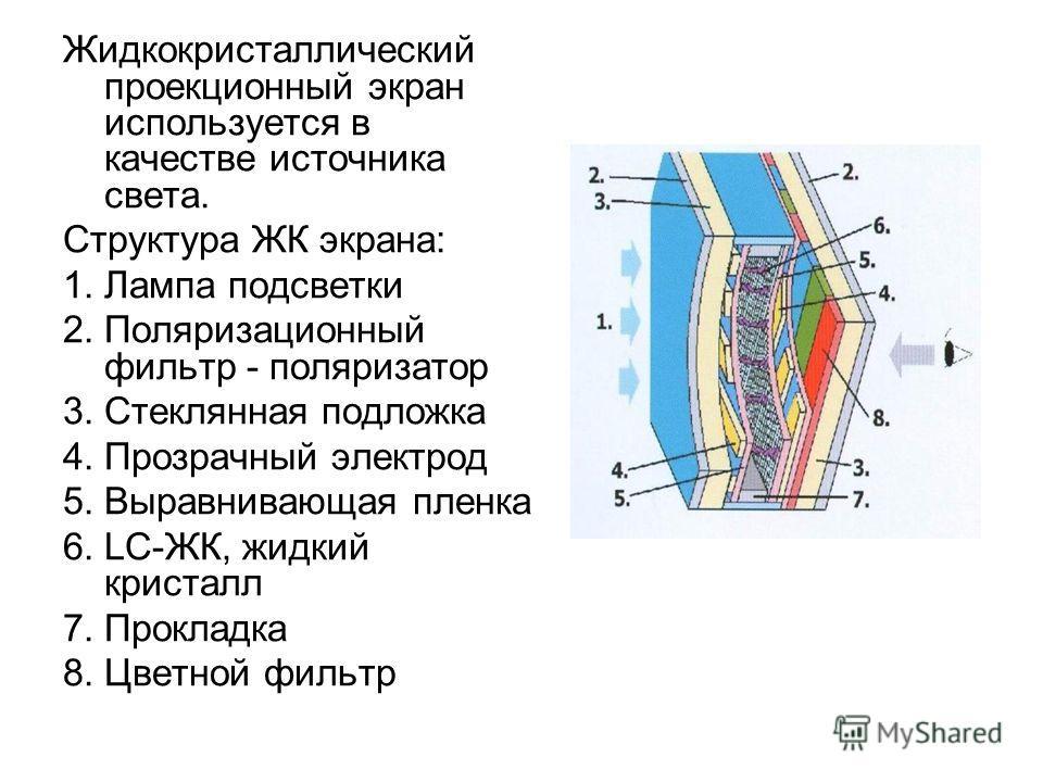 Жидкокристаллический проекционный экран используется в качестве источника света. Структура ЖК экрана: 1.Лампа подсветки 2.Поляризационный фильтр - поляризатор 3.Стеклянная подложка 4.Прозрачный электрод 5.Выравнивающая пленка 6.LC-ЖК, жидкий кристалл