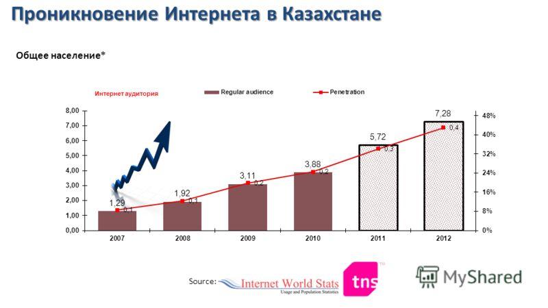 Source: Проникновение Интернета в Казахстане Общее население*