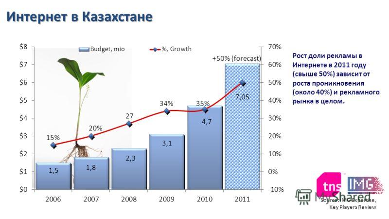Source: IMG Expertise, Key Players Review Интернет в Казахстане Рост доли рекламы в Интернете в 2011 году (свыше 50%) зависит от роста проникновения (около 40%) и рекламного рынка в целом.