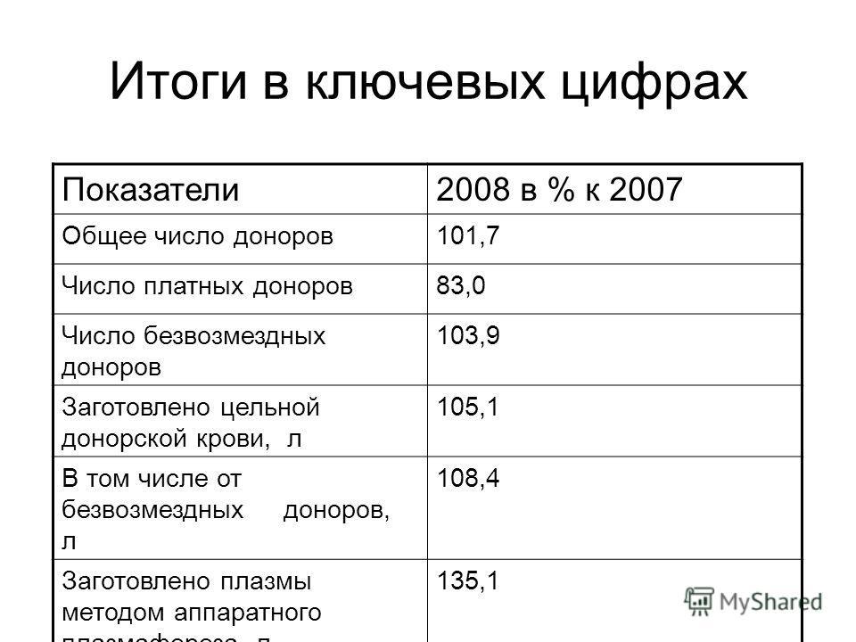 Итоги в ключевых цифрах Показатели2008 в % к 2007 Общее число доноров101,7 Число платных доноров83,0 Число безвозмездных доноров 103,9 Заготовлено цельной донорской крови, л 105,1 В том числе от безвозмездных доноров, л 108,4 Заготовлено плазмы метод