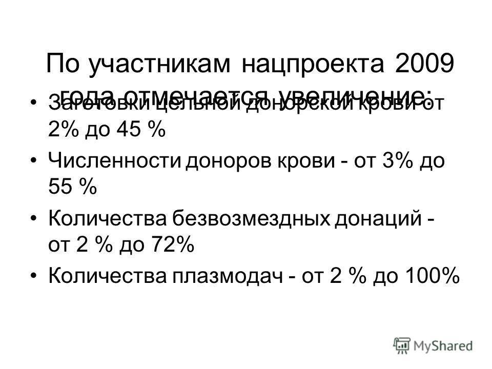 По участникам нацпроекта 2009 года отмечается увеличение: Заготовки цельной донорской крови от 2% до 45 % Численности доноров крови - от 3% до 55 % Количества безвозмездных донаций - от 2 % до 72% Количества плазмодач - от 2 % до 100%