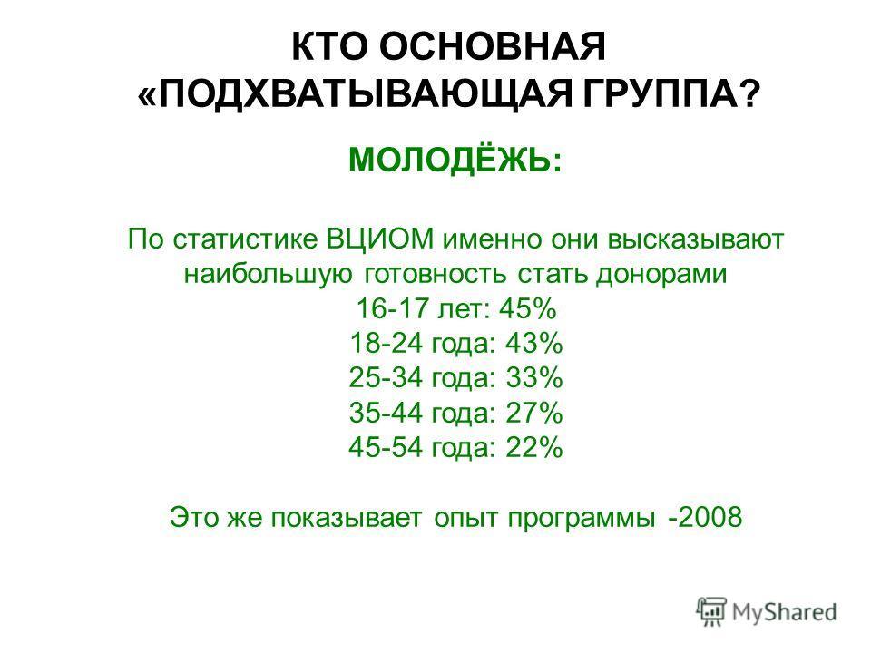 КТО ОСНОВНАЯ «ПОДХВАТЫВАЮЩАЯ ГРУППА? МОЛОДЁЖЬ: По статистике ВЦИОМ именно они высказывают наибольшую готовность стать донорами 16-17 лет: 45% 18-24 года: 43% 25-34 года: 33% 35-44 года: 27% 45-54 года: 22% Это же показывает опыт программы -2008