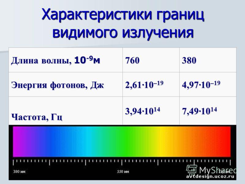 Характеристики границ видимого излучения Длина волны, 10 -9 м 760380 Энергия фотонов, Дж 2,61·10 –19 4,97·10 –19 Частота, Гц 3,94·10 14 7,49·10 14