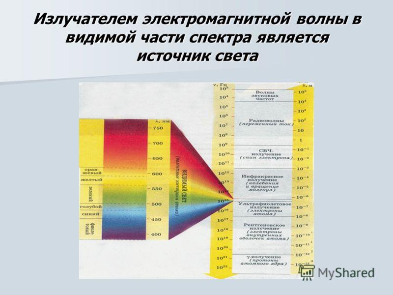 Излучателем электромагнитной волны в видимой части спектра является источник света