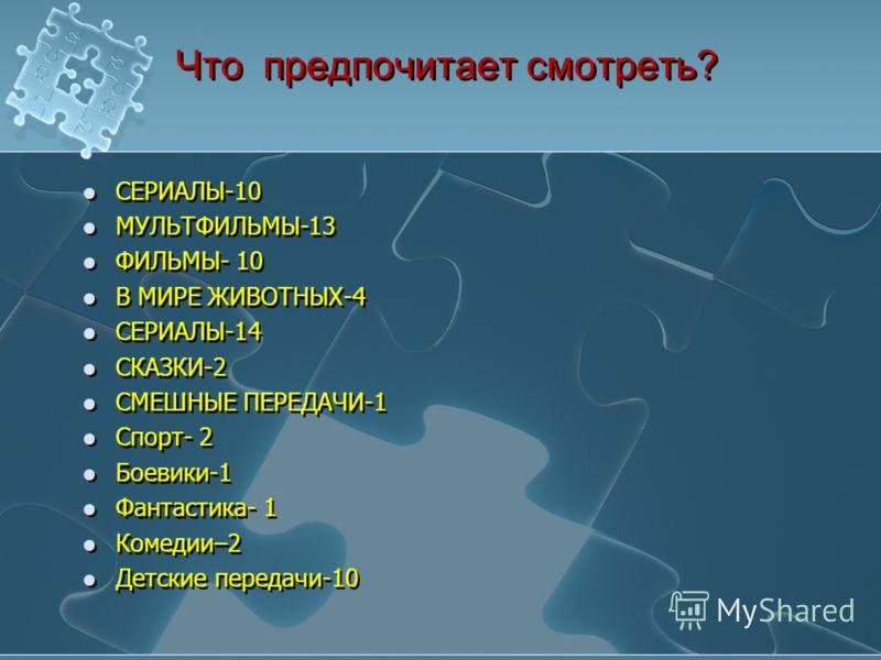Что предпочитает смотреть? СЕРИАЛЫ-10 МУЛЬТФИЛЬМЫ-13 ФИЛЬМЫ- 10 В МИРЕ ЖИВОТНЫХ-4 СЕРИАЛЫ-14 СКАЗКИ-2 СМЕШНЫЕ ПЕРЕДАЧИ-1 Спорт- 2 Боевики-1 Фантастика- 1 Комедии–2 Детские передачи-10 СЕРИАЛЫ-10 МУЛЬТФИЛЬМЫ-13 ФИЛЬМЫ- 10 В МИРЕ ЖИВОТНЫХ-4 СЕРИАЛЫ-14