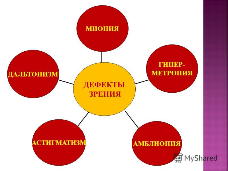 ДАЛЬТОНИЗМ АСТИГМАТИЗМ АМБЛИОПИЯ ГИПЕР- МЕТРОПИЯ МИОПИЯ ДЕФЕКТЫ ЗРЕНИЯ
