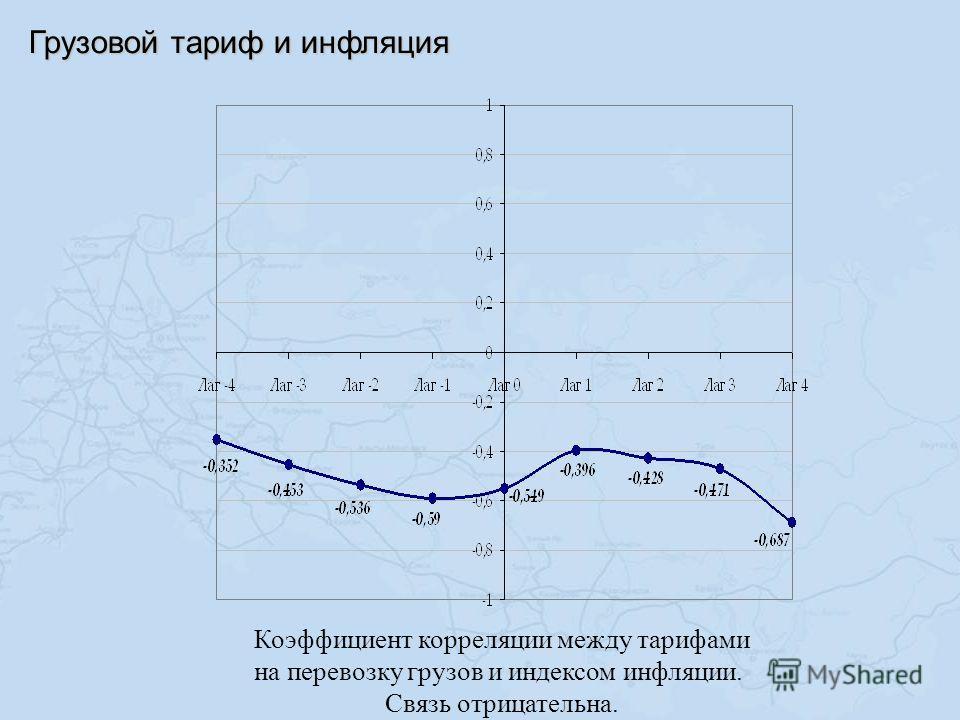 Грузовой тариф и инфляция Коэффициент корреляции между тарифами на перевозку грузов и индексом инфляции. Связь отрицательна.