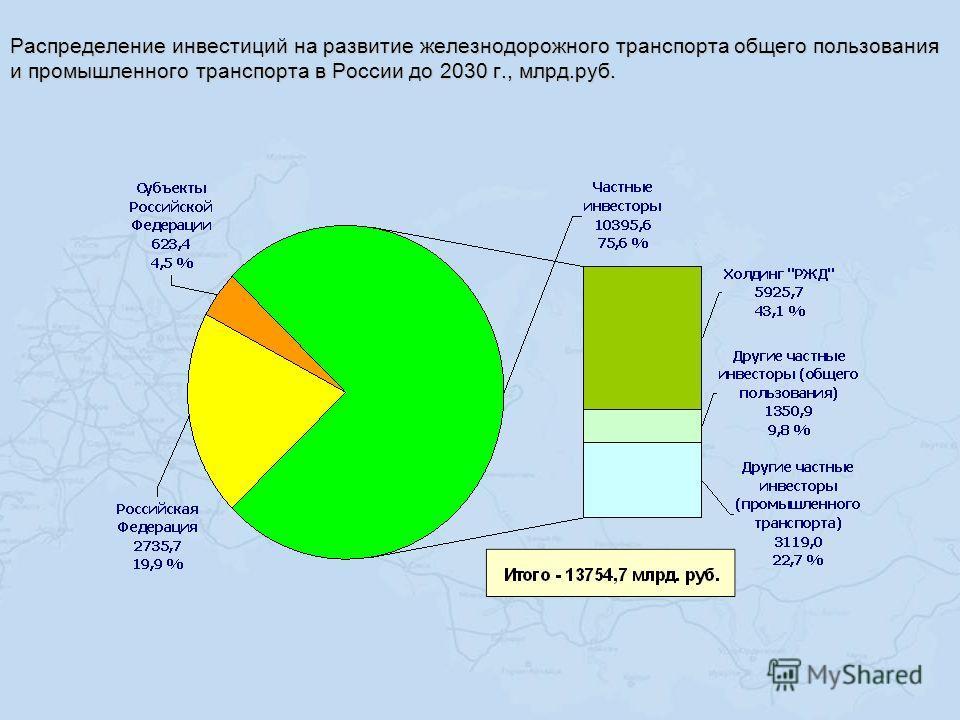 Распределение инвестиций на развитие железнодорожного транспорта общего пользования и промышленного транспорта в России до 2030 г., млрд.руб.