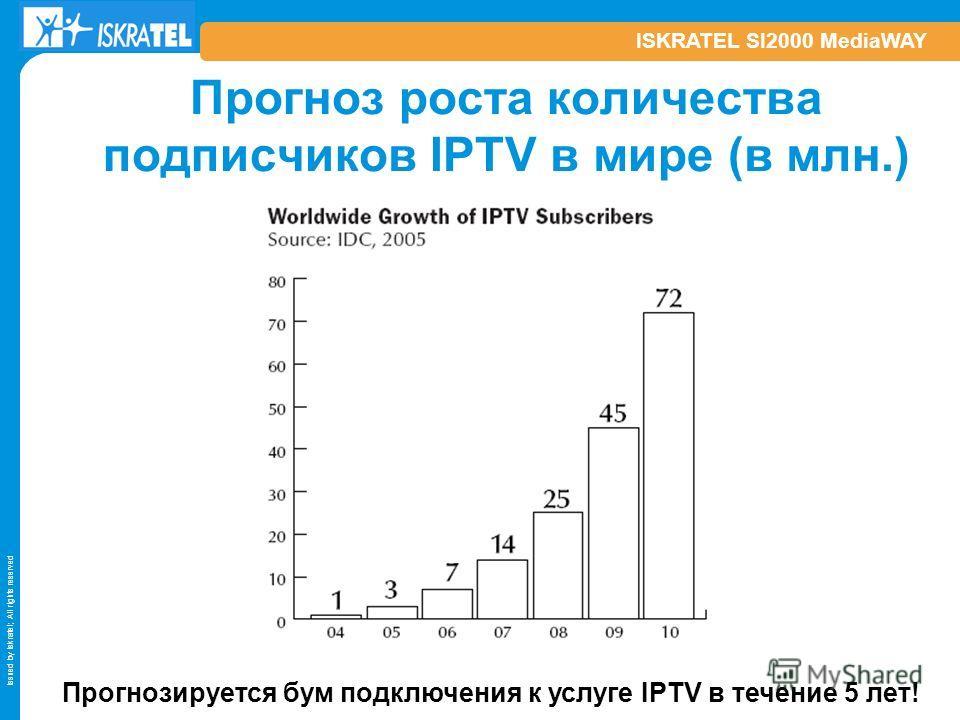 Issued by Iskratel; All rights reserved ISKRATEL SI2000 MediaWAY Прогноз роста количества подписчиков IPTV в мире (в млн.) Прогнозируется бум подключения к услуге IPTV в течение 5 лет!