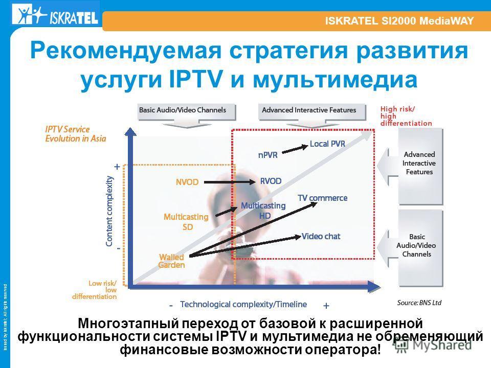 Issued by Iskratel; All rights reserved ISKRATEL SI2000 MediaWAY Рекомендуемая стратегия развития услуги IPTV и мультимедиа Многоэтапный переход от базовой к расширенной функциональности системы IPTV и мультимедиа не обременяющий финансовые возможнос