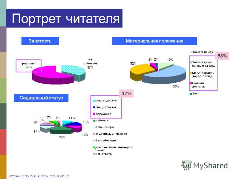 Занятость Материальное положение Социальный статус 88% 37% Портрет читателя Источник: TNS Russia, NRS- Россия 2010/2