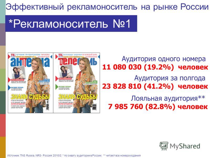 *Рекламоноситель 1 Аудитория одного номера 11 080 030 (19.2%) человек Аудитория за полгода 23 828 810 (41.2%) человек Источник: TNS Russia, NRS- Россия: 2010/2; * по охвату аудитории в России; ** читают все номера издания Лояльная аудитория** 7 985 7