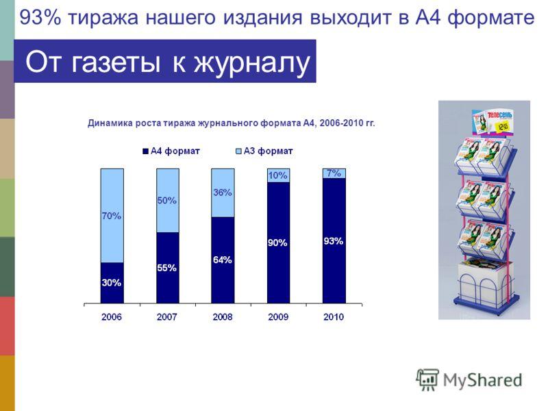 От газеты к журналу 93% тиража нашего издания выходит в А4 формате Динамика роста тиража журнального формата А4, 2006-2010 гг.
