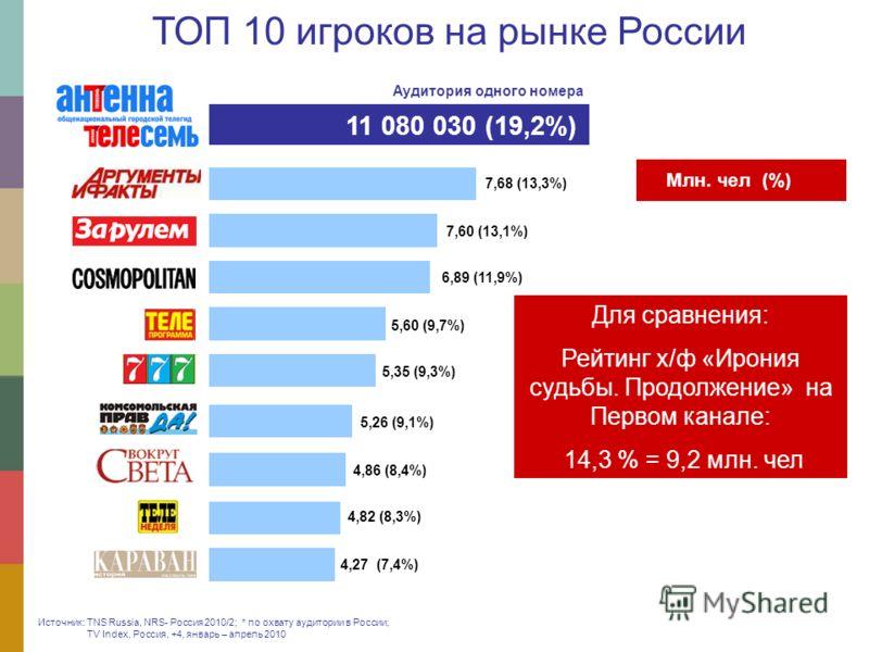 7,68 (13,3%) 7,60 (13,1%) 6,89 (11,9%) 5,60 (9,7%) 5,35 (9,3%) 4,27 (7,4%) 5,26 (9,1%) 4,86 (8,4%) 4,82 (8,3%) 11 080 030 (19,2%) Млн. чел (%) Источник: TNS Russia, NRS- Россия 2010/2; * по охвату аудитории в России; TV Index, Россия, +4, январь – ап