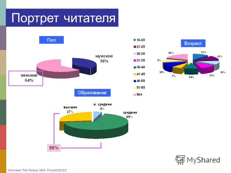 Пол Возраст Образование 96%96% Портрет читателя Источник: TNS Russia, NRS- Россия 2010/2
