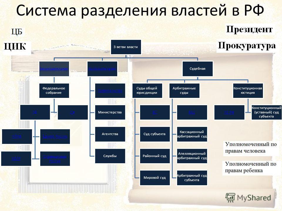Теоритическое обоснование Политическая сфера общества включает в себя отношения по поводу управления обществом и его институтами => Политика - отношения власти и подчинения.