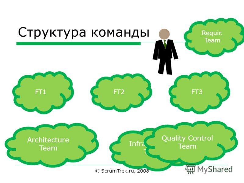 Структура команды © ScrumTrek.ru, 2008 FT1 FT2 FT3 Infrastructure Team Quality Control Team Architecture Team Requir. Team