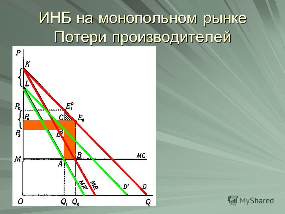 ИНБ на монопольном рынке Потери производителей