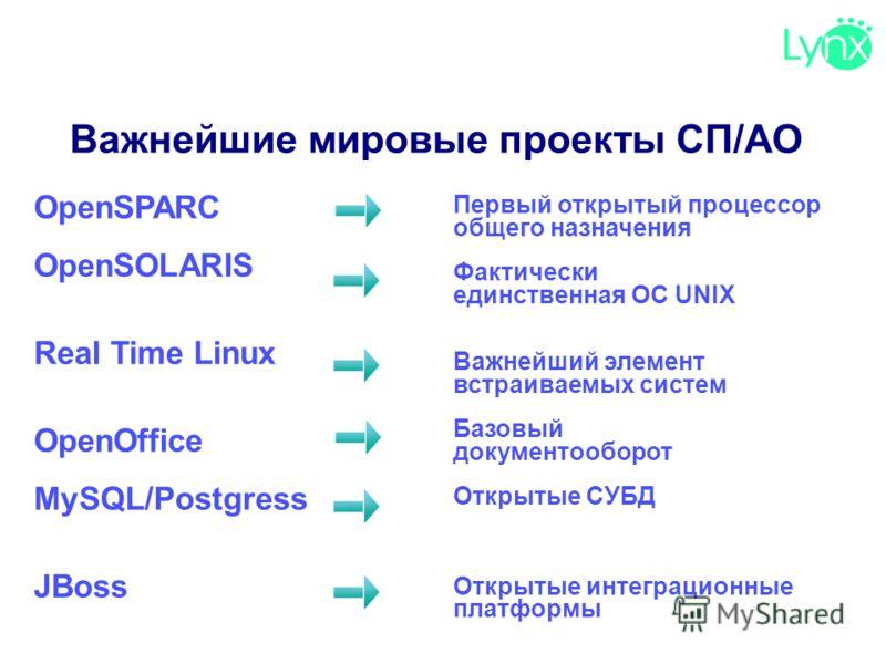 Важнейшие мировые проекты СП/АО Первый открытый процессор общего назначения Фактически единственная ОС UNIX Важнейший элемент встраиваемых систем Базовый документооборот Открытые СУБД Открытые интеграционные платформы OpenSPARC OpenSOLARIS Real Time