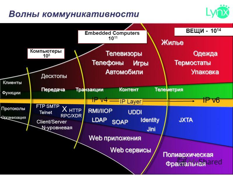 ВЕЩИ - 10 14 Компьютеры 10 8 Embedded Computers 10 11 Десктопы Client/Server Web приложения Web сервисы Фрактальная Полиархическая N-уровневая FTP Telnet HTTP X RPC/XDR SMTP Клиенты Функции Организация ПротоколыSOAP RMI/IIOP Jini Identity UDDI LDAPJX