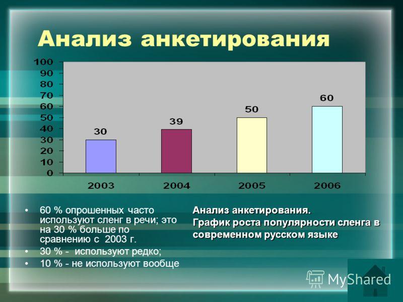 Анализ анкетирования 60 % опрошенных часто используют сленг в речи; это на 30 % больше по сравнению с 2003 г. 30 % - используют редко; 10 % - не используют вообще Анализ анкетирования. График роста популярности сленга в современном русском языке