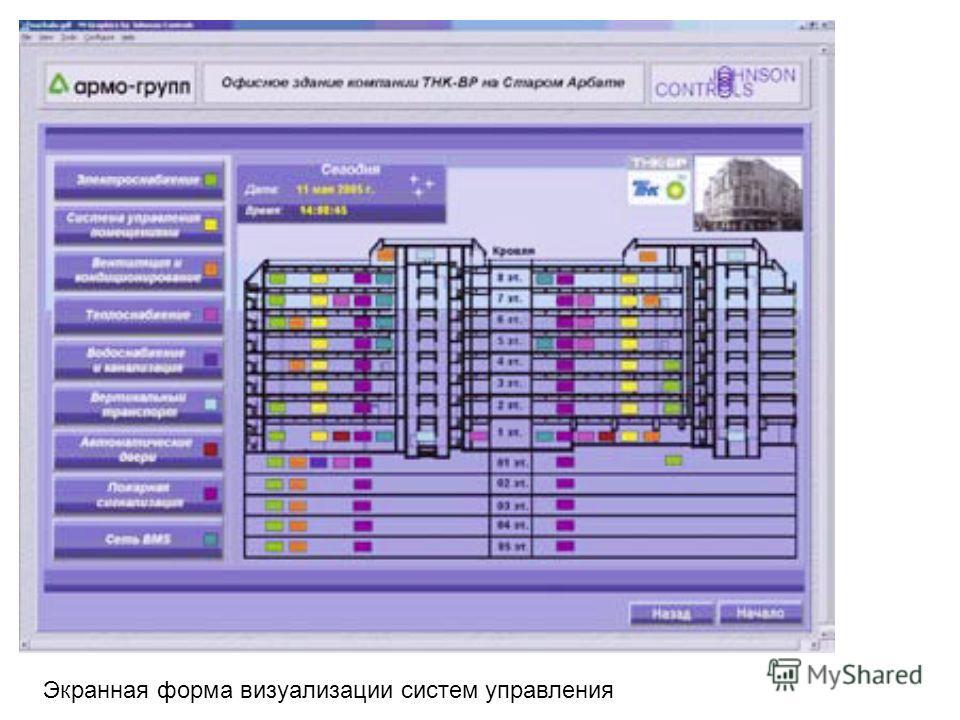 Экранная форма визуализации систем управления