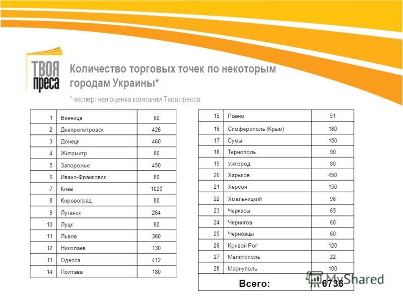 Количество торговых точек по некоторым городам Украины* * экспертная оценка компании Твоя пресса 1Винница60 2Днепропетровск426426 3Донецк460 4Житомитр60 5Запорожье450 6Ивано-Франковск80 7Киев1020 8Кировоград80 9Луганск264 10Луцк80 11Львов360 12Никола