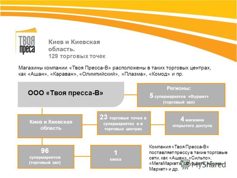 Киев и Киевская область. 129 торговых точек Магазины компании «Твоя Пресса-В» расположены в таких торговых центрах, как «Ашан», «Караван», «Олимпийский», «Плазма», «Комод» и пр. ООО «Твоя пресса-В» Компания «Твоя Пресса-В» поставляет прессу в такие т