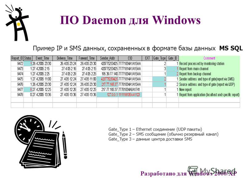 Gate_Type 1 – Ethernet соединение (UDP пакеты) Gate_Type 2 – SMS сообщение (обычно резервный канал) Gate_Type 3 – данные центра доставки SMS ПО Daemon для Windows Пример IP и SMS данных, сохраненных в формате базы данных MS SQL Разработано для Window