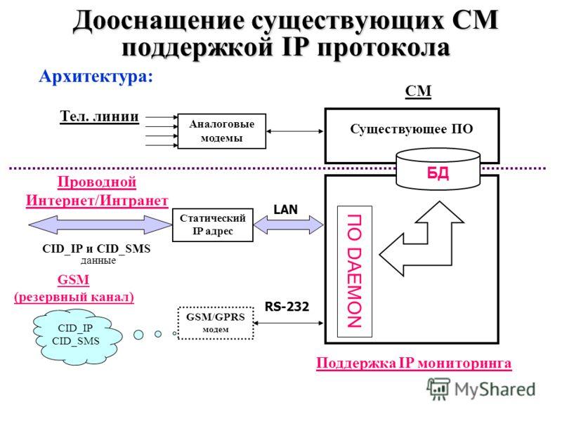 Дооснащение существующих СМ поддержкой IP протокола Архитектура: Статический IP адрес RS-232 GSM/GPRS модем Аналоговые модемы Тел. линии Существующее ПО ПО DAEMON CID_IP и CID_SMS данные CID_IP CID_SMS СМ Проводной Интернет/Интранет GSM (резервный ка
