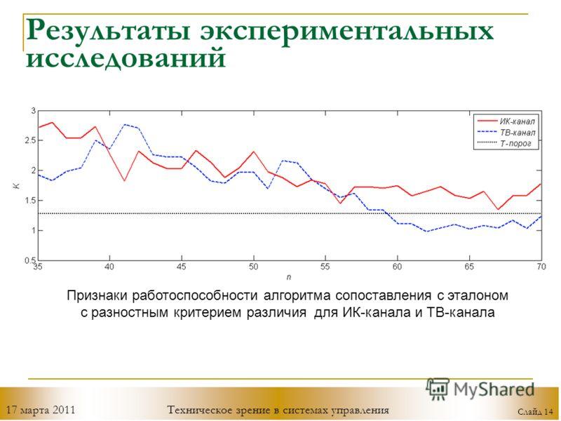 17 марта 2011Техническое зрение в системах управления Слайд 14 Результаты экспериментальных исследований Признаки работоспособности алгоритма сопоставления с эталоном с разностным критерием различия для ИК-канала и ТВ-канала