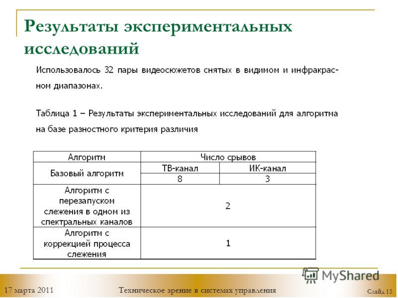 17 марта 2011Техническое зрение в системах управления Слайд 15 Результаты экспериментальных исследований