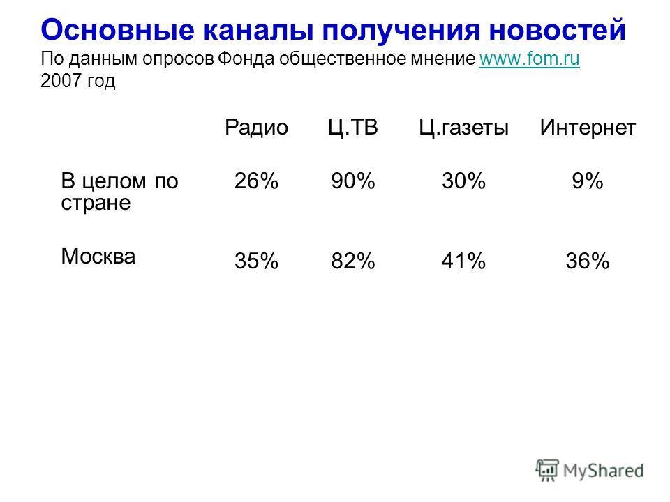 Основные каналы получения новостей По данным опросов Фонда общественное мнение www.fom.ru 2007 годwww.fom.ru В целом по стране Москва Интернет 9% 36% Ц.газеты 30% 41% Ц.ТВ 90% 82% Радио 26% 35%
