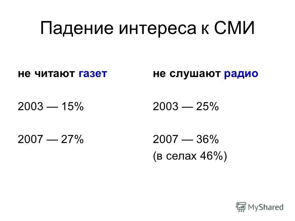 Падение интереса к СМИ не читают газет 2003 15% 2007 27% не слушают радио 2003 25% 2007 36% (в селах 46%)