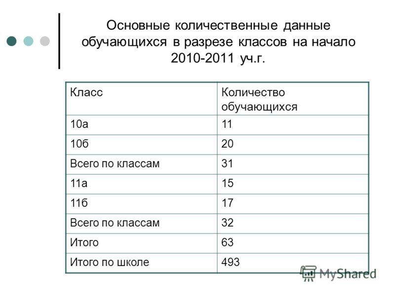 Основные количественные данные обучающихся в разрезе классов на начало 2010-2011 уч.г. КлассКоличество обучающихся 10а11 10б20 Всего по классам31 11а15 11б17 Всего по классам32 Итого63 Итого по школе493