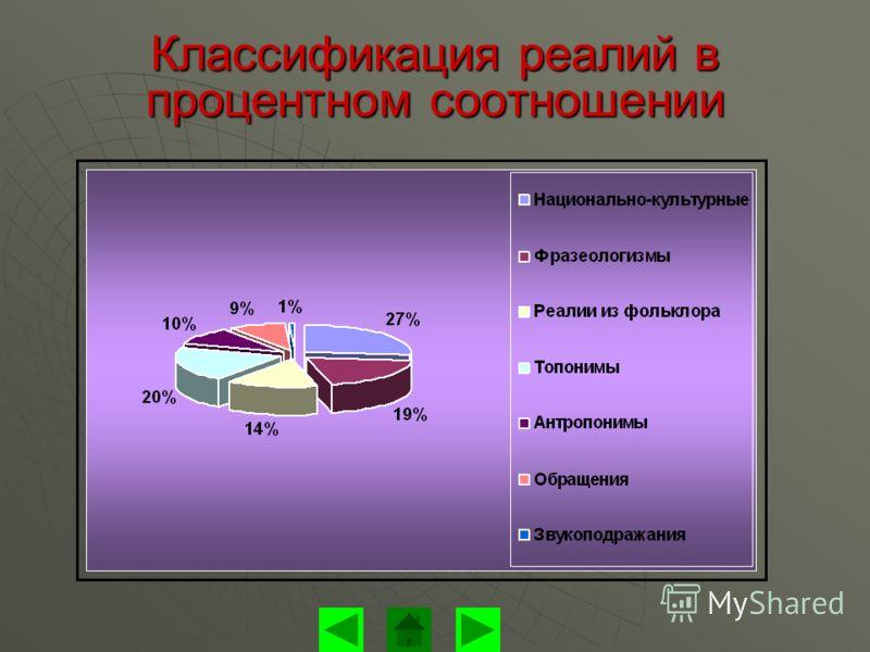 Классификация реалий в процентном соотношении