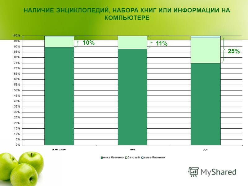 НАЛИЧИЕ ЭНЦИКЛОПЕДИЙ, НАБОРА КНИГ ИЛИ ИНФОРМАЦИИ НА КОМПЬЮТЕРЕ 10% 11% 25%