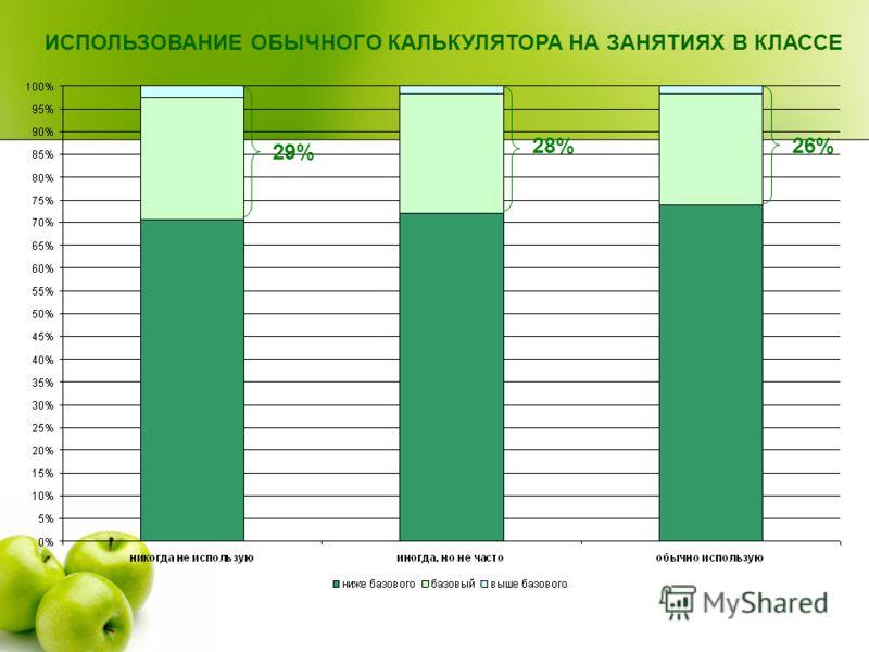 ИСПОЛЬЗОВАНИЕ ОБЫЧНОГО КАЛЬКУЛЯТОРА НА ЗАНЯТИЯХ В КЛАССЕ 29% 28%26%