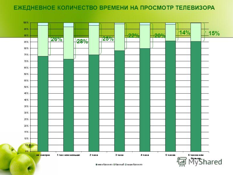 ЕЖЕДНЕВНОЕ КОЛИЧЕСТВО ВРЕМЕНИ НА ПРОСМОТР ТЕЛЕВИЗОРА 26% 28% 25% 20% 14% 15% 22%22%