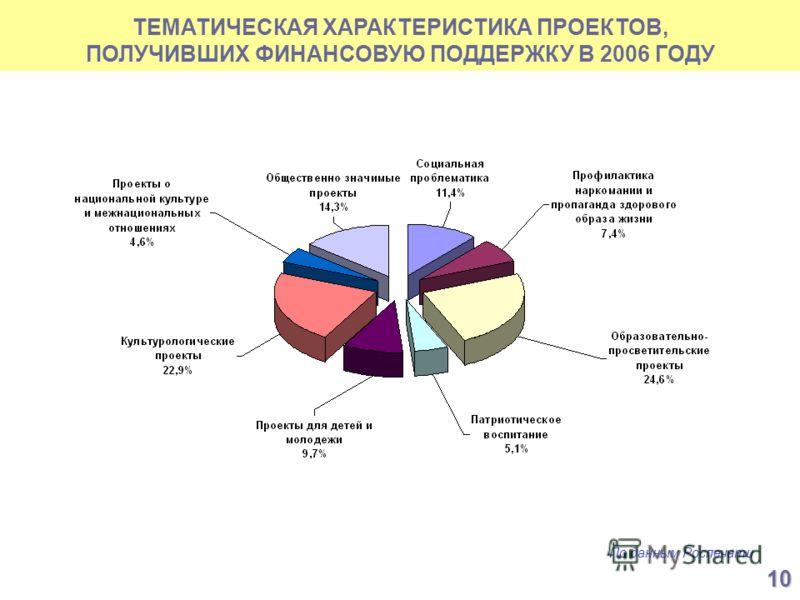 ТЕМАТИЧЕСКАЯ ХАРАКТЕРИСТИКА ПРОЕКТОВ, ПОЛУЧИВШИХ ФИНАНСОВУЮ ПОДДЕРЖКУ В 2006 ГОДУ По данным Роспечати 10