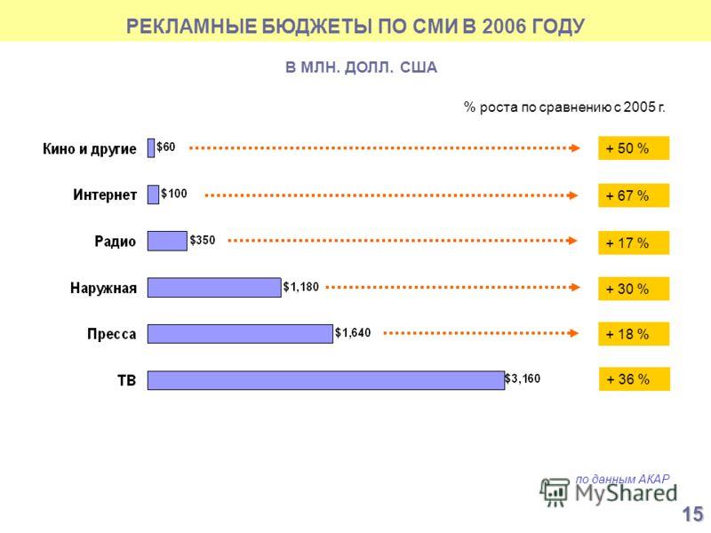 РЕКЛАМНЫЕ БЮДЖЕТЫ ПО СМИ В 2006 ГОДУ по данным АКАР В МЛН. ДОЛЛ. США % роста по сравнению с 2005 г. + 50 % + 67 % + 17 % + 30 % + 18 % + 36 % 15