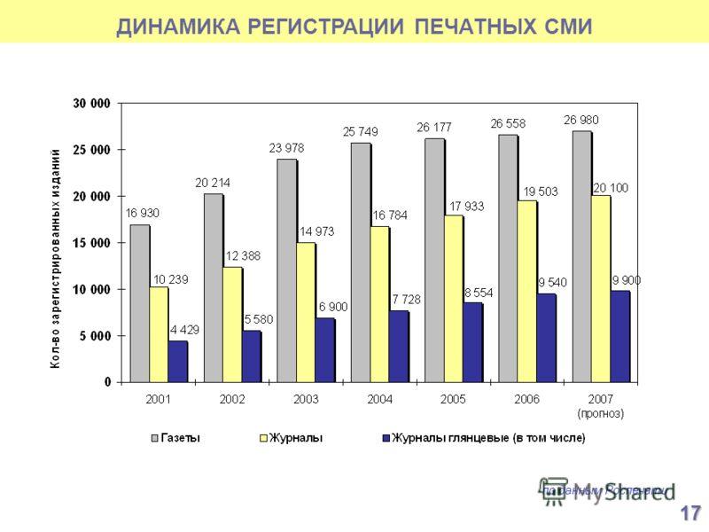 ДИНАМИКА РЕГИСТРАЦИИ ПЕЧАТНЫХ СМИ по данным Роспечати 17