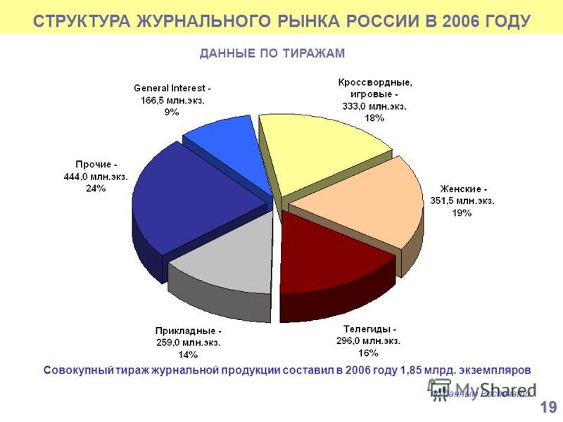 СТРУКТУРА ЖУРНАЛЬНОГО РЫНКА РОССИИ В 2006 ГОДУ по данным Роспечати ДАННЫЕ ПО ТИРАЖАМ 19 Совокупный тираж журнальной продукции составил в 2006 году 1,85 млрд. экземпляров